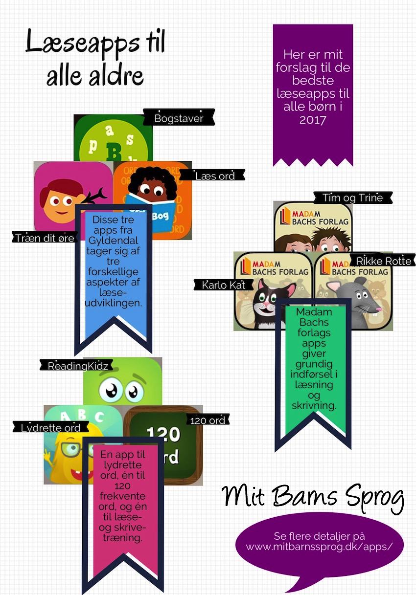 Læseapps til undervisning af børn med læsevanskeligheder og stavevanskeligheder